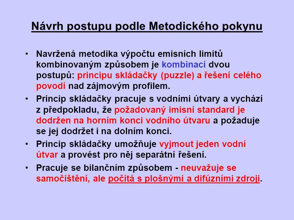 Návrh postupu podle Metodického pokynu
