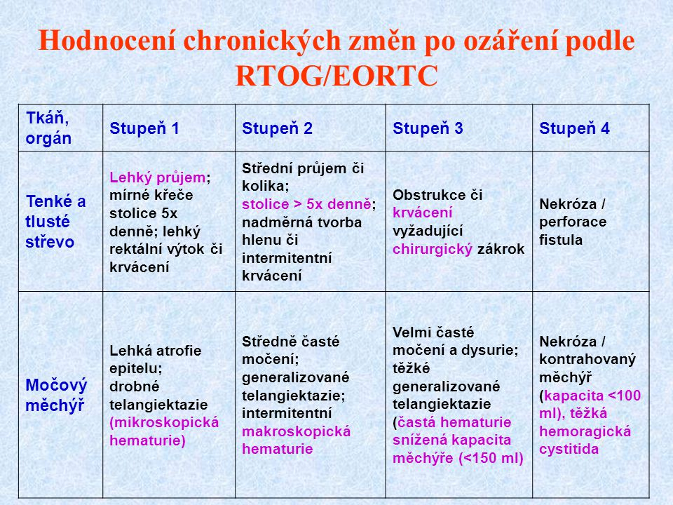 Hodnocení chronických změn po ozáření podle RTOG/EORTC