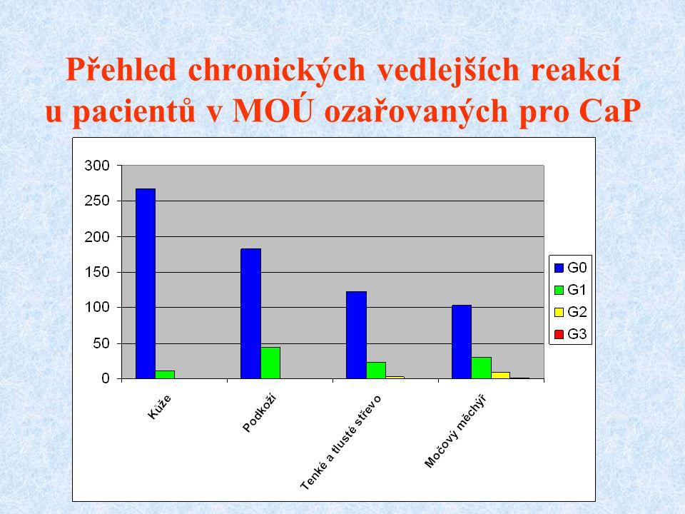 Přehled chronických vedlejších reakcí u pacientů v MOÚ ozařovaných pro CaP