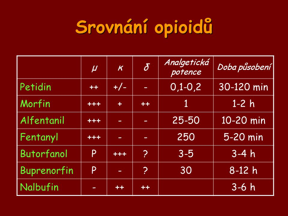 Srovnání opioidů μ κ δ Petidin ++ +/- - 0,1-0,2 30-120 min Morfin +++