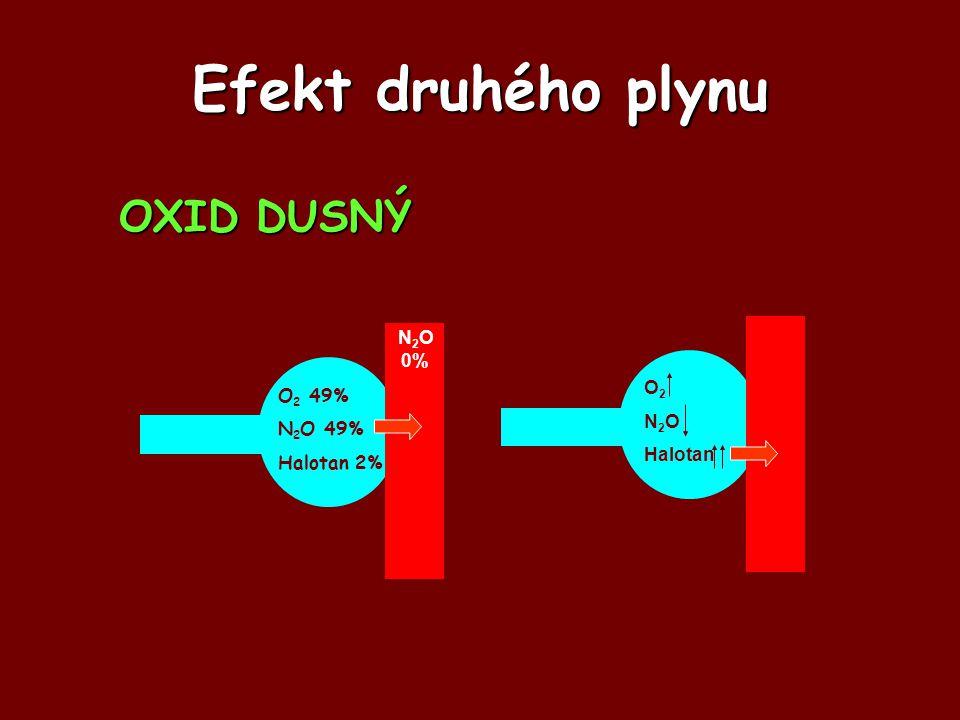 Efekt druhého plynu OXID DUSNÝ N2O 0% O2 O2 49% N2O N2O 49% Halotan