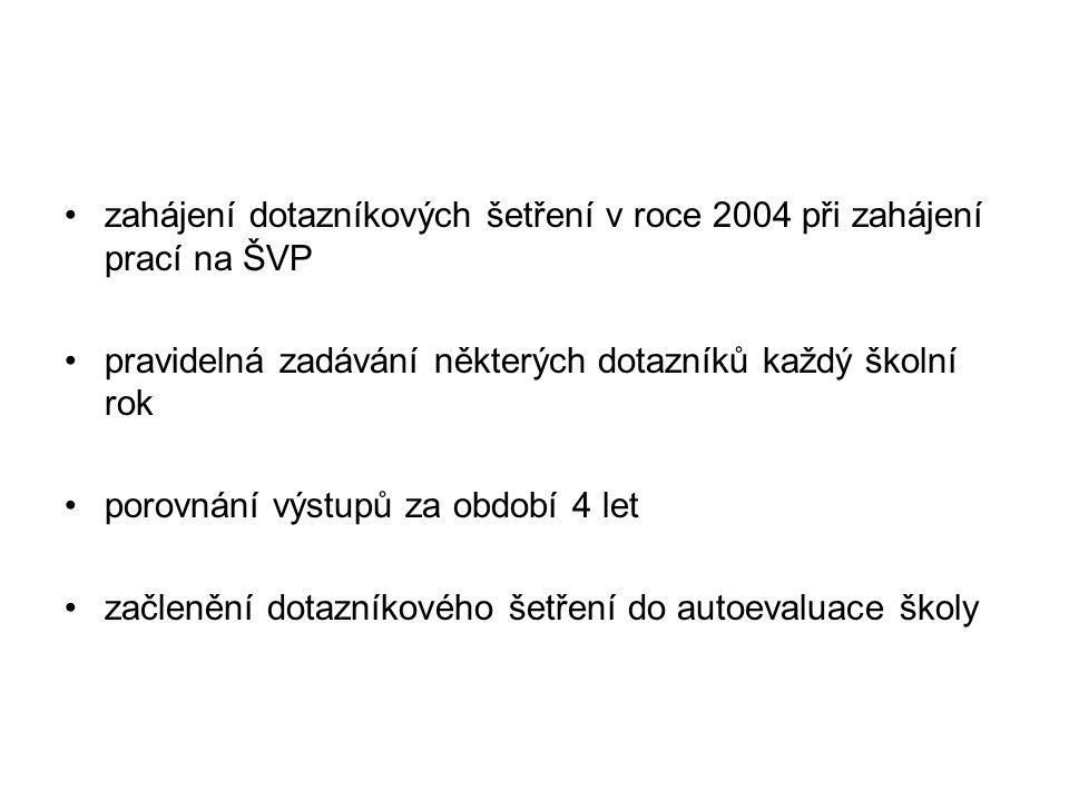 zahájení dotazníkových šetření v roce 2004 při zahájení prací na ŠVP