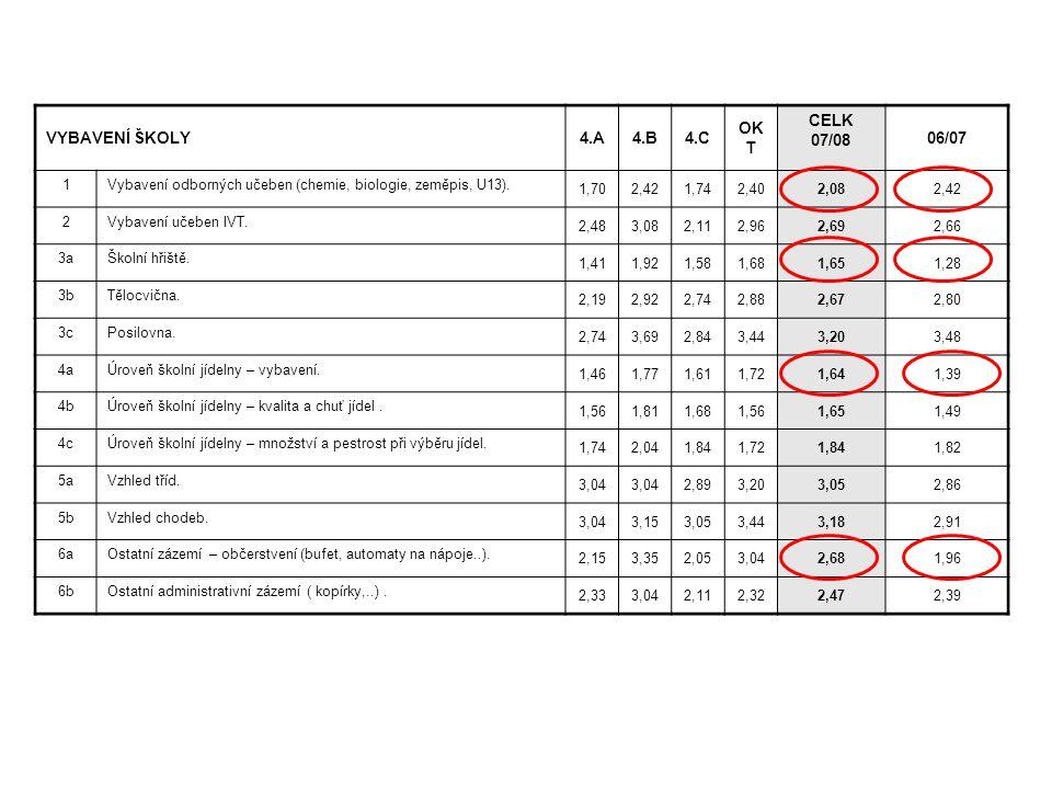 VYBAVENÍ ŠKOLY 4.A 4.B 4.C OKT CELK 07/08 06/07 1