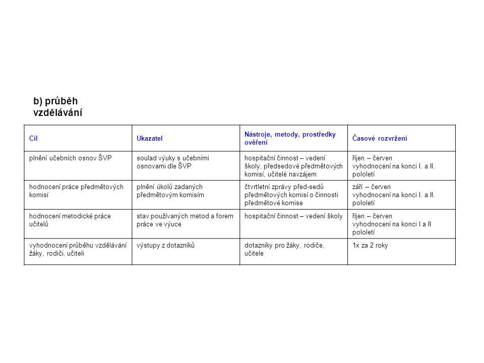 b) průběh vzdělávání Cíl Ukazatel Nástroje, metody, prostředky ověření