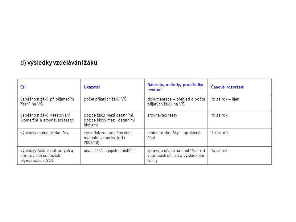 d) výsledky vzdělávání žáků