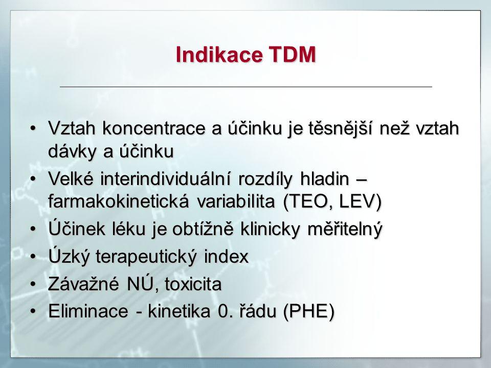 Indikace TDM Vztah koncentrace a účinku je těsnější než vztah dávky a účinku.