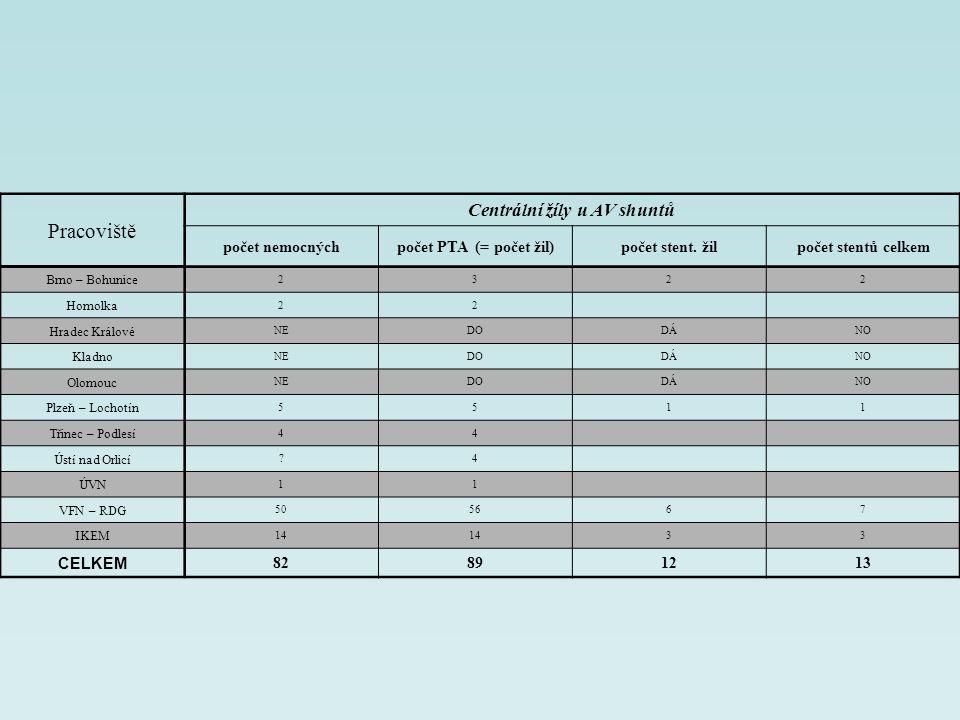 Centrální žíly u AV shuntů