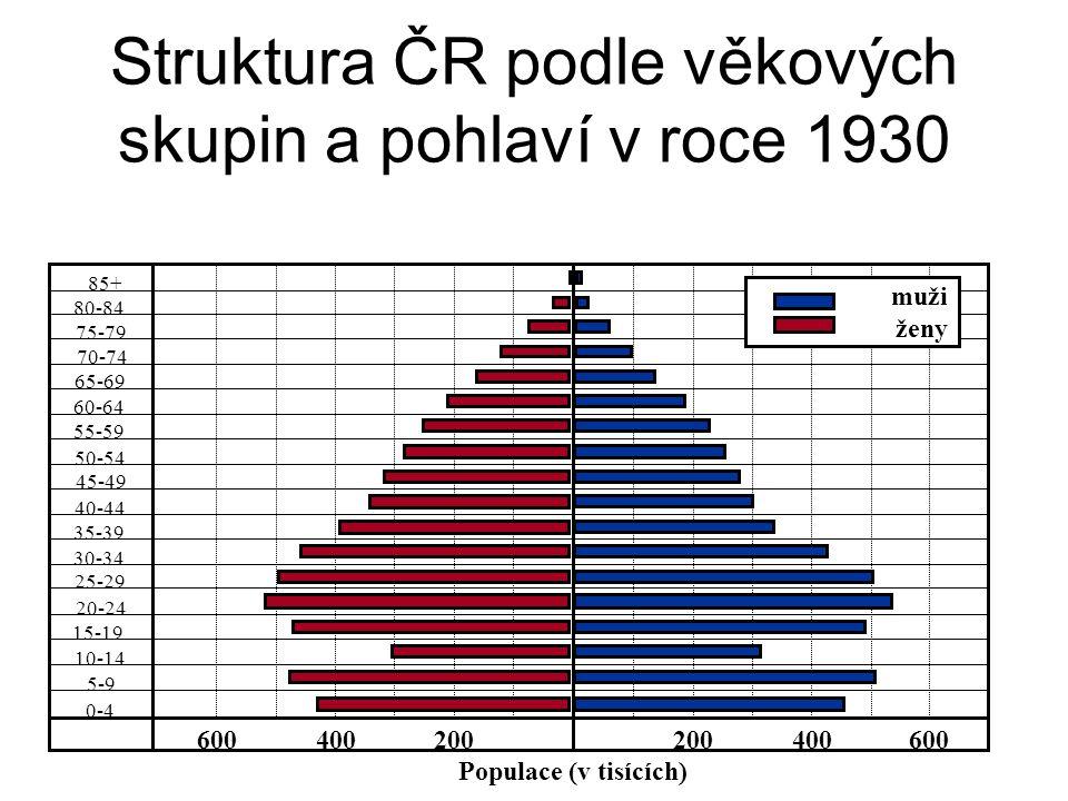 Struktura ČR podle věkových skupin a pohlaví v roce 1930