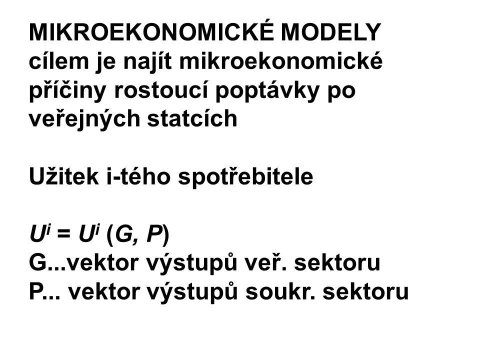 MIKROEKONOMICKÉ MODELY