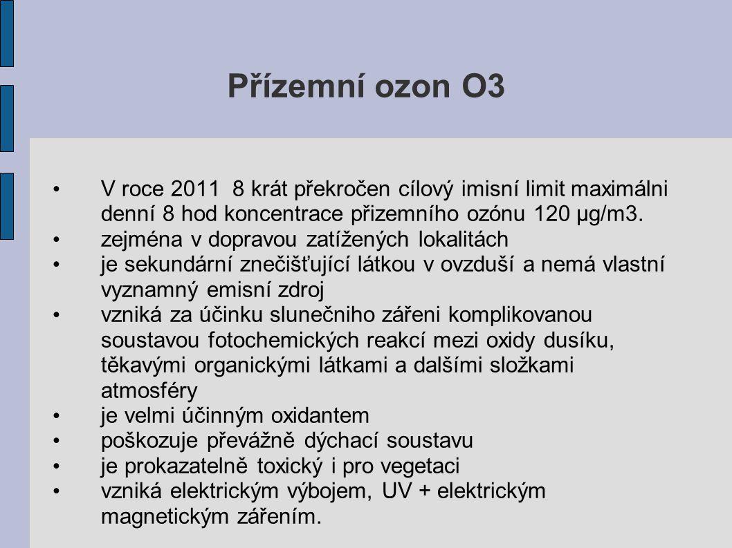 Přízemní ozon O3 V roce 2011 8 krát překročen cílový imisní limit maximálni denní 8 hod koncentrace přizemního ozónu 120 μg/m3.
