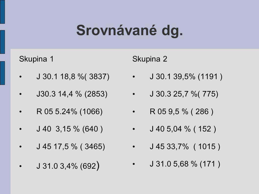 Srovnávané dg. Skupina 1 J 30.1 18,8 %( 3837) J30.3 14,4 % (2853)