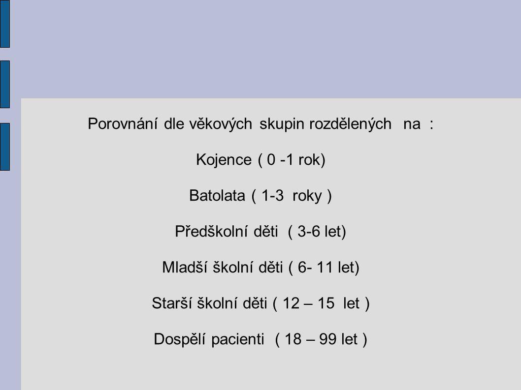Porovnání dle věkových skupin rozdělených na : Kojence ( 0 -1 rok)
