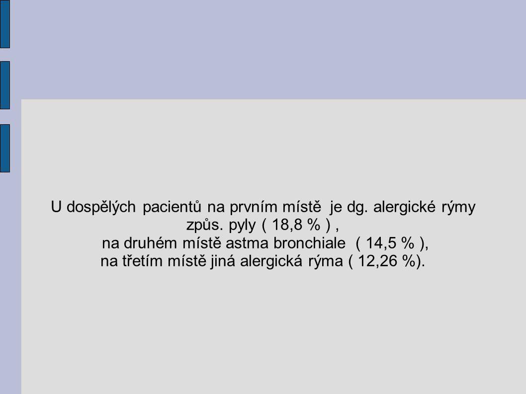 na druhém místě astma bronchiale ( 14,5 % ),