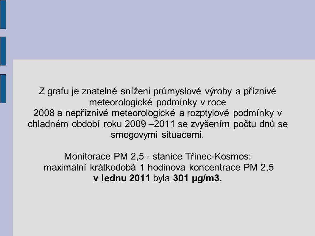 Monitorace PM 2,5 - stanice Třinec-Kosmos:
