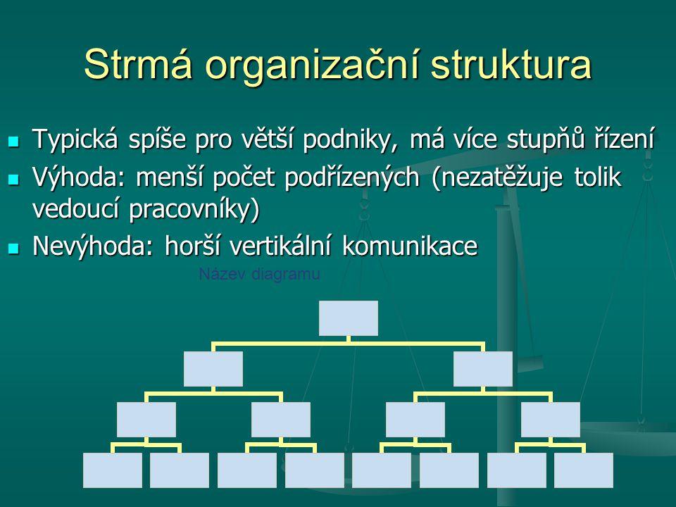 Strmá organizační struktura