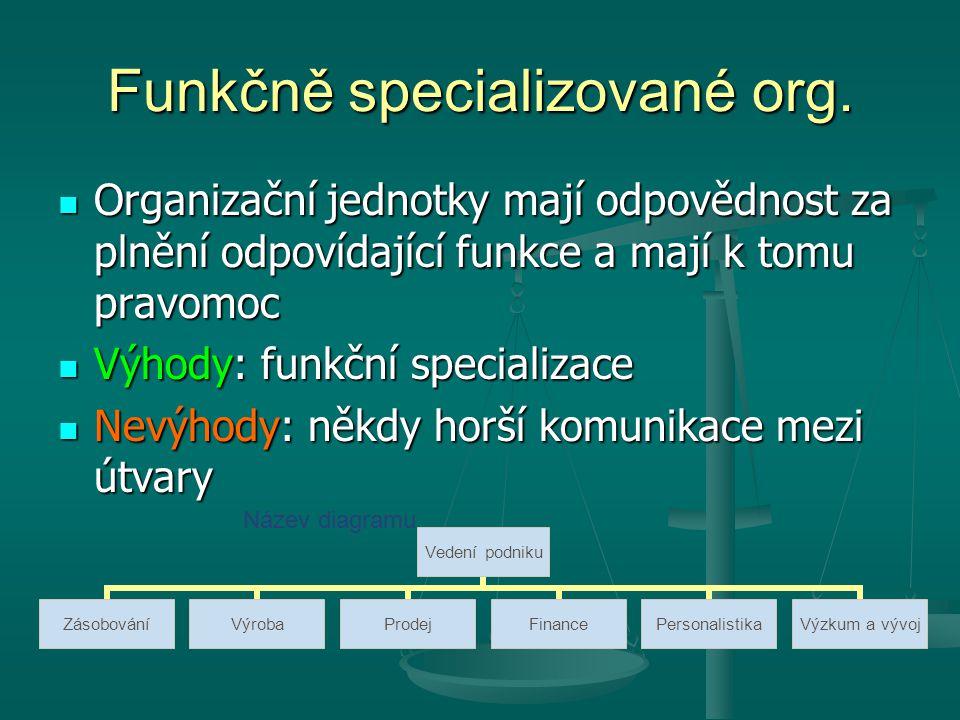 Funkčně specializované org.