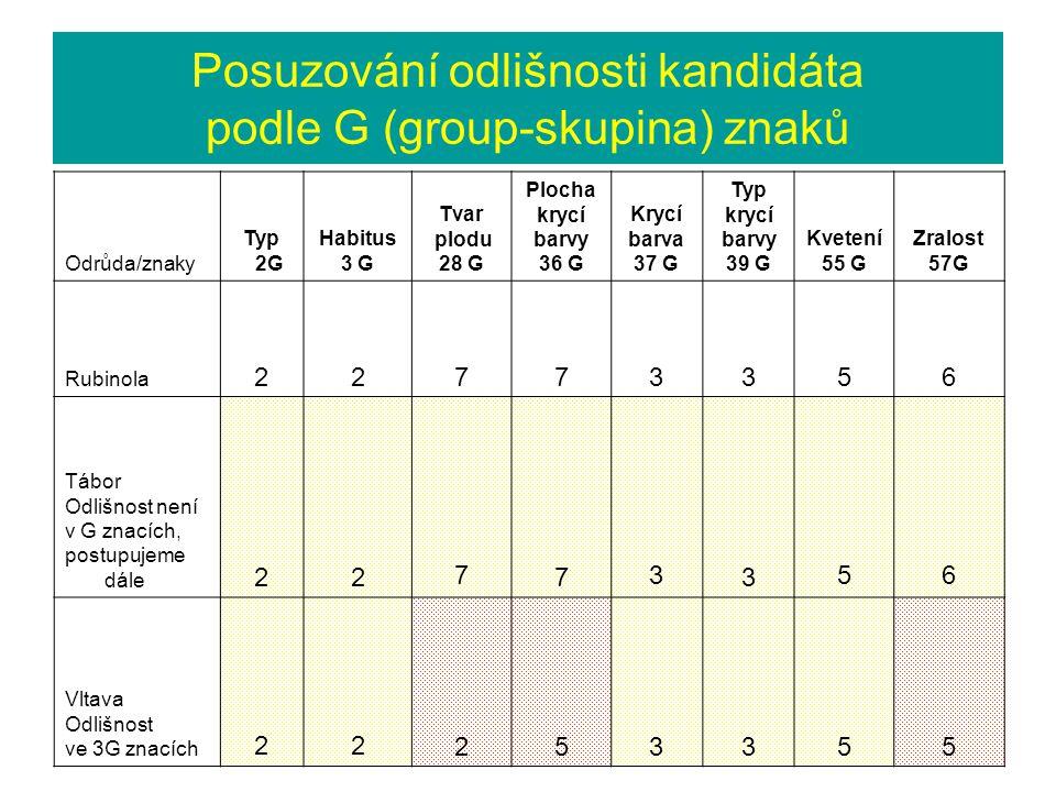 Posuzování odlišnosti kandidáta podle G (group-skupina) znaků