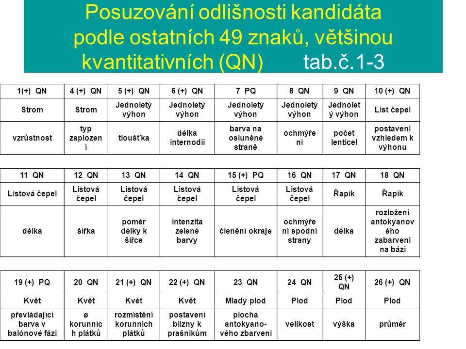 Posuzování odlišnosti kandidáta podle ostatních 49 znaků, většinou kvantitativních (QN) tab.č.1-3