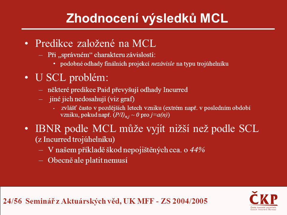 Zhodnocení výsledků MCL