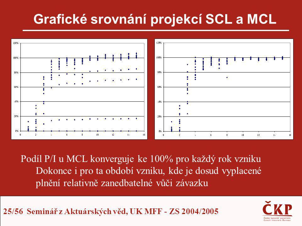 Grafické srovnání projekcí SCL a MCL