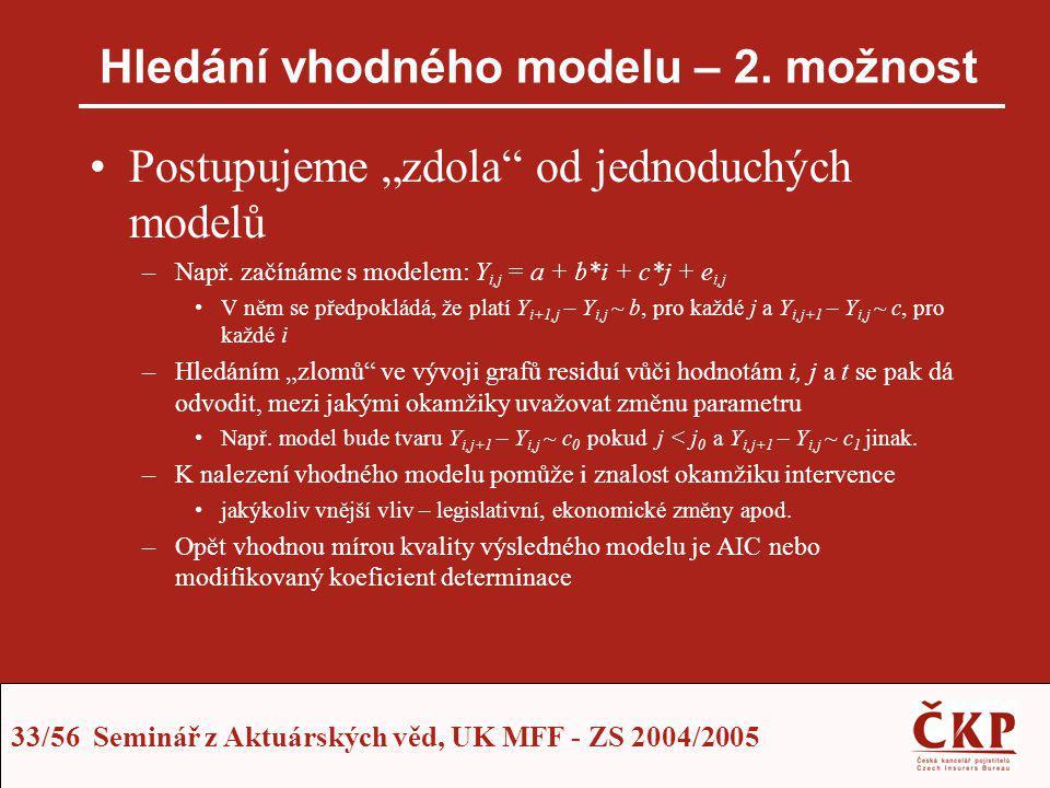 Hledání vhodného modelu – 2. možnost