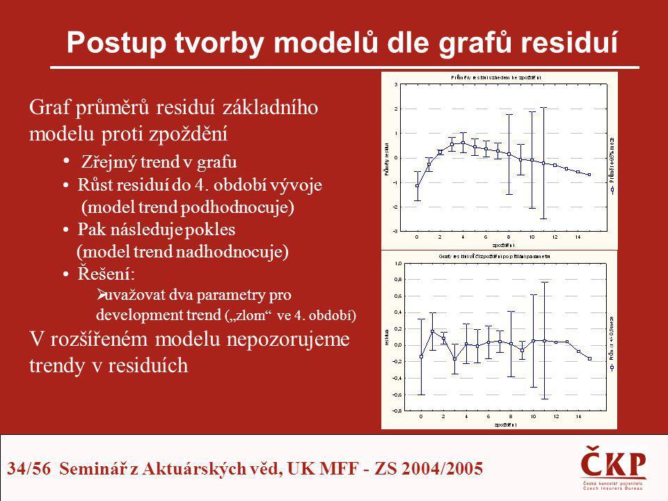 Postup tvorby modelů dle grafů residuí