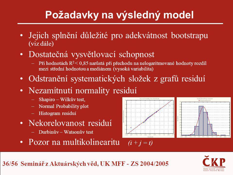 Požadavky na výsledný model