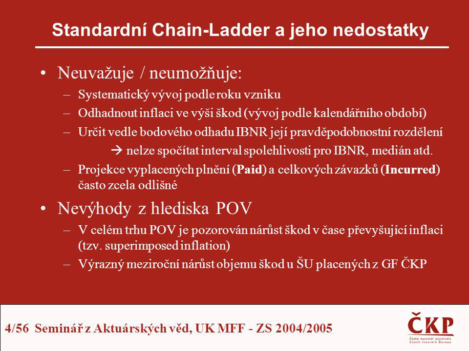 Standardní Chain-Ladder a jeho nedostatky