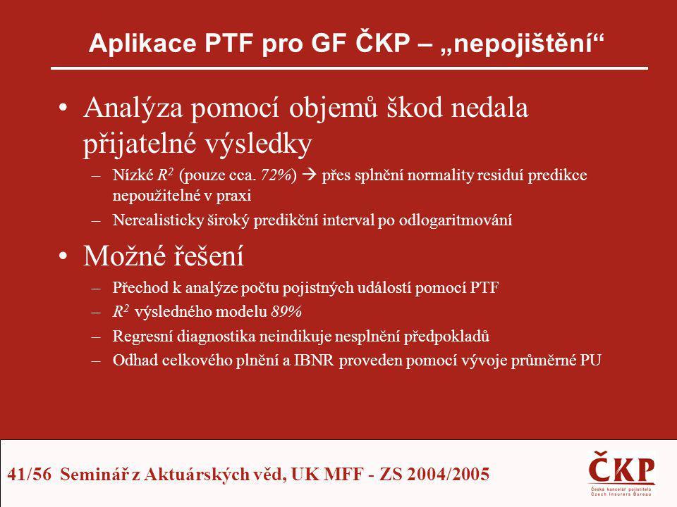 """Aplikace PTF pro GF ČKP – """"nepojištění"""