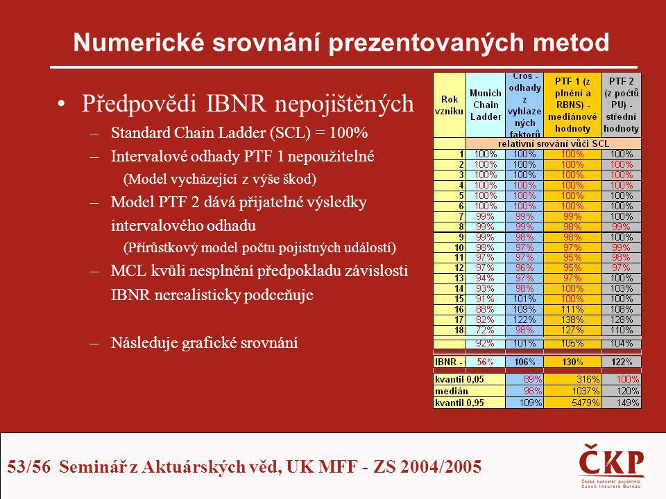 Numerické srovnání prezentovaných metod