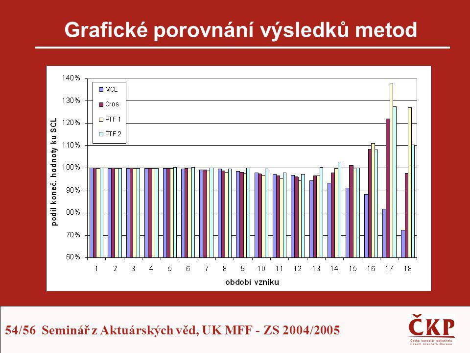 Grafické porovnání výsledků metod