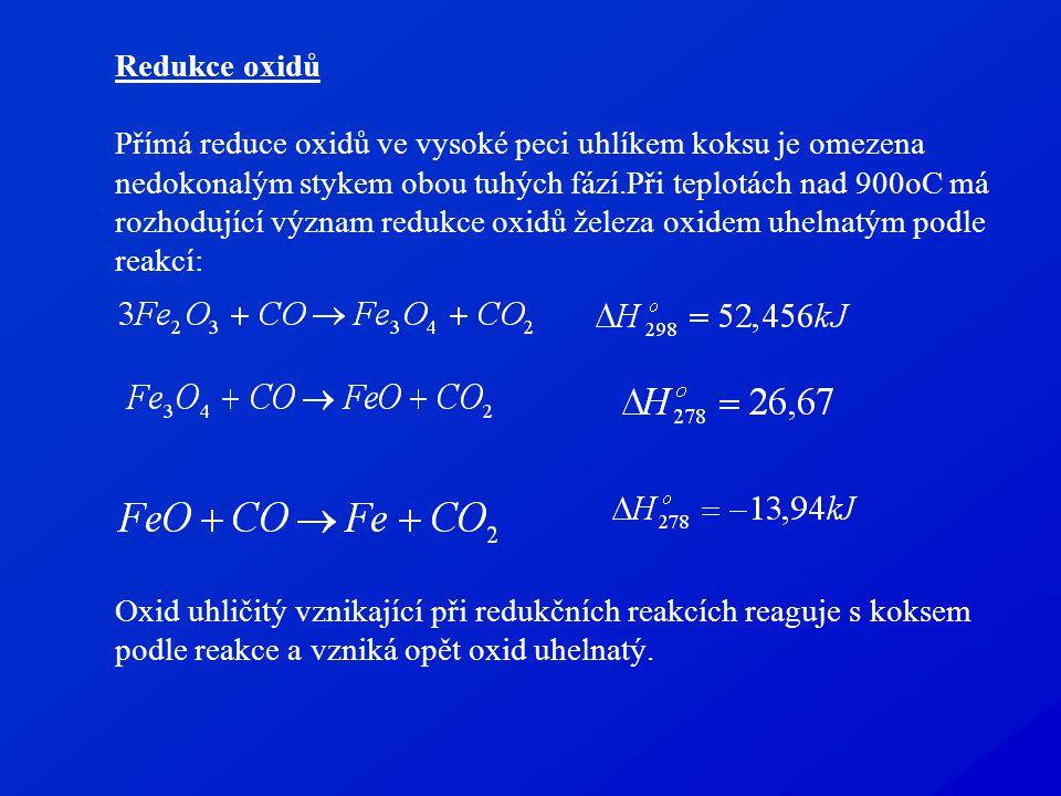 Redukce oxidů Přímá reduce oxidů ve vysoké peci uhlíkem koksu je omezena nedokonalým stykem obou tuhých fází.Při teplotách nad 900oC má rozhodující význam redukce oxidů železa oxidem uhelnatým podle reakcí: Oxid uhličitý vznikající při redukčních reakcích reaguje s koksem podle reakce a vzniká opět oxid uhelnatý.