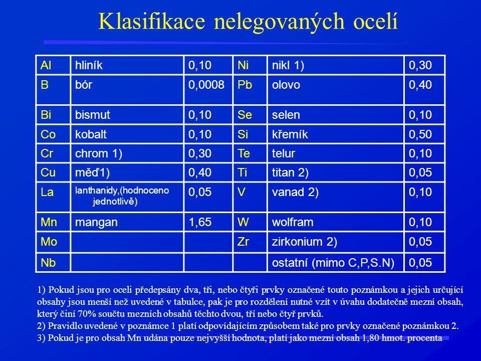 Klasifikace nelegovaných ocelí