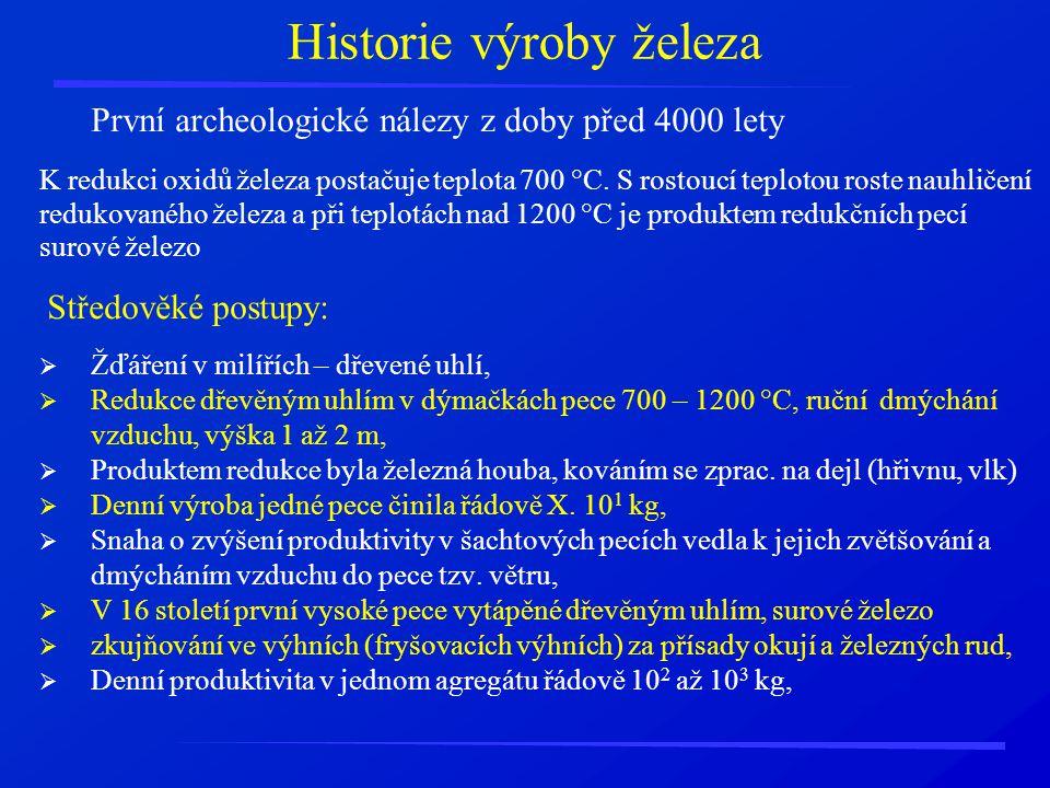 Historie výroby železa