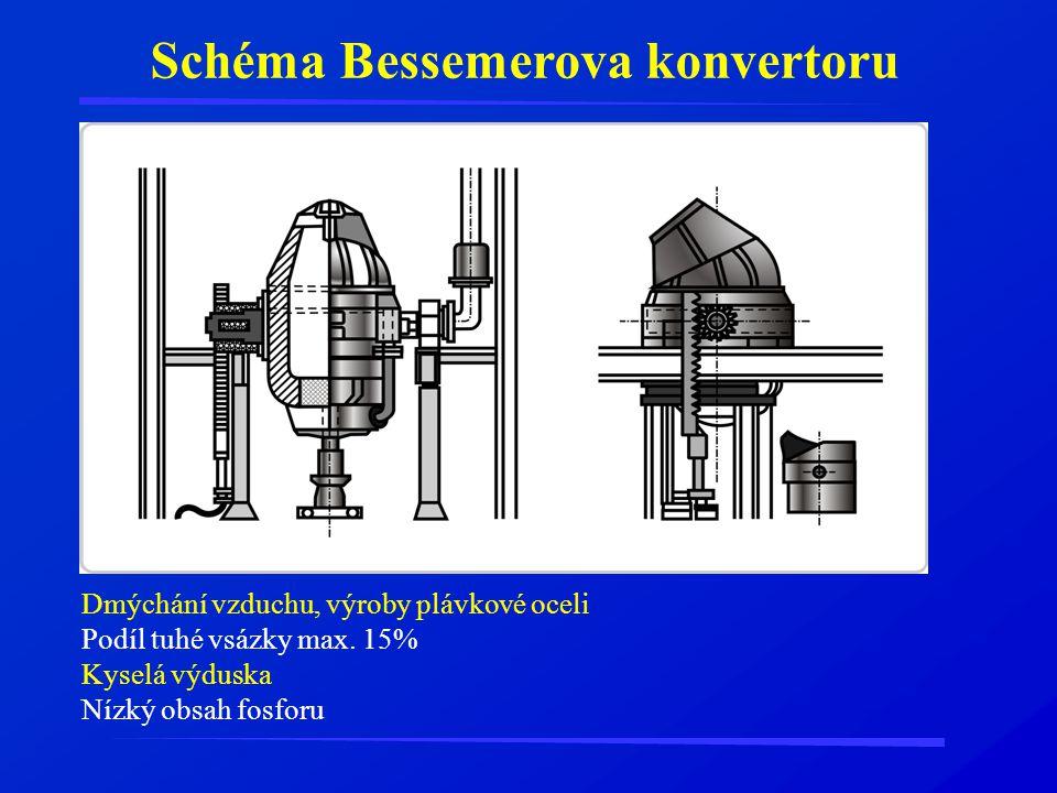 Schéma Bessemerova konvertoru