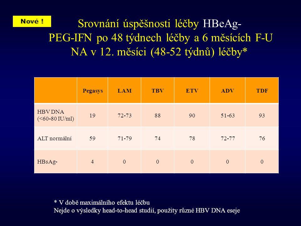Nové ! Srovnání úspěšnosti léčby HBeAg- PEG-IFN po 48 týdnech léčby a 6 měsících F-U NA v 12. měsíci (48-52 týdnů) léčby*