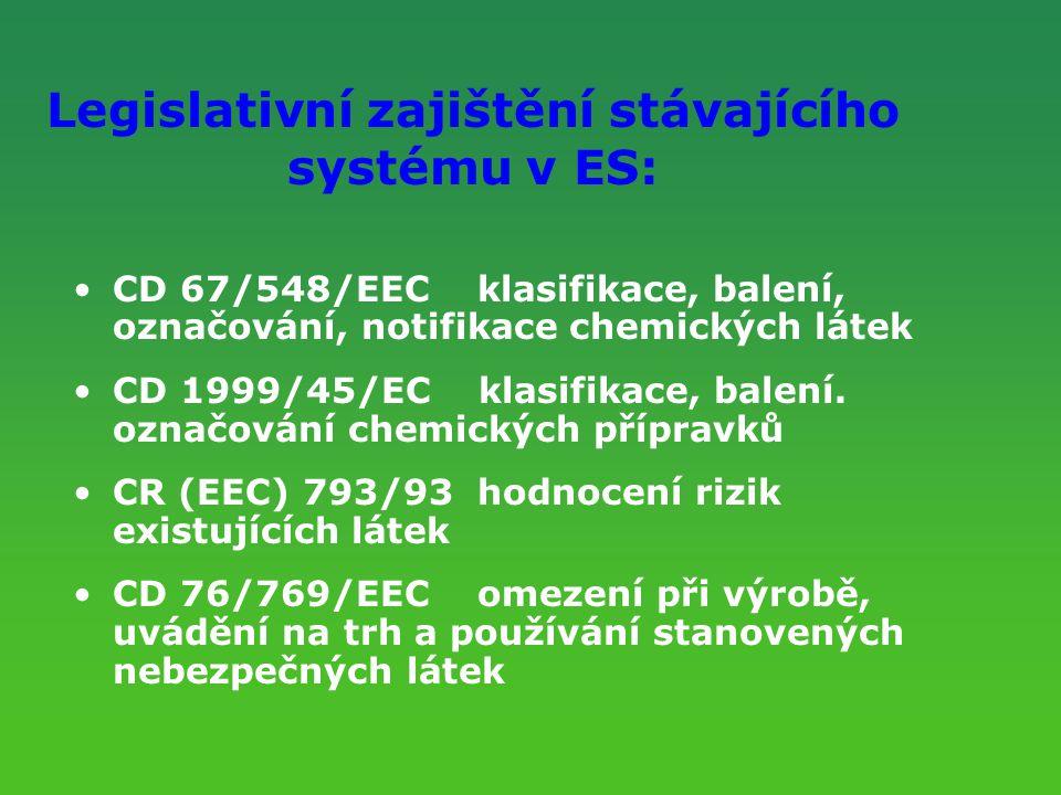 Legislativní zajištění stávajícího systému v ES:
