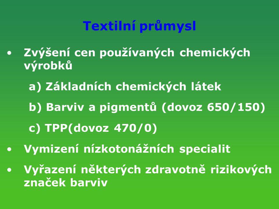 Textilní průmysl Zvýšení cen používaných chemických výrobků