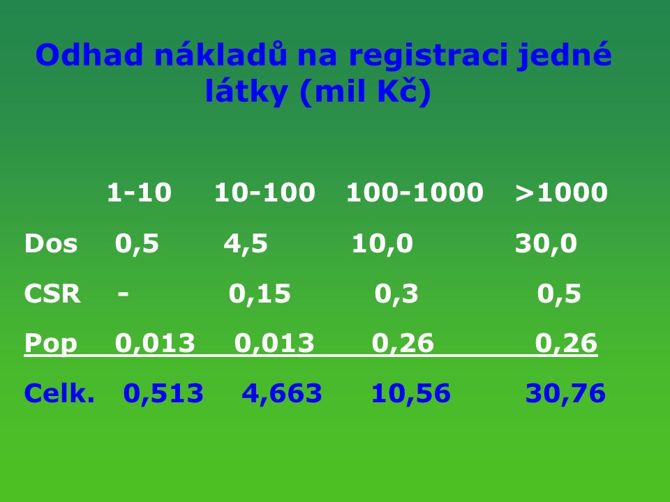 Odhad nákladů na registraci jedné látky (mil Kč)