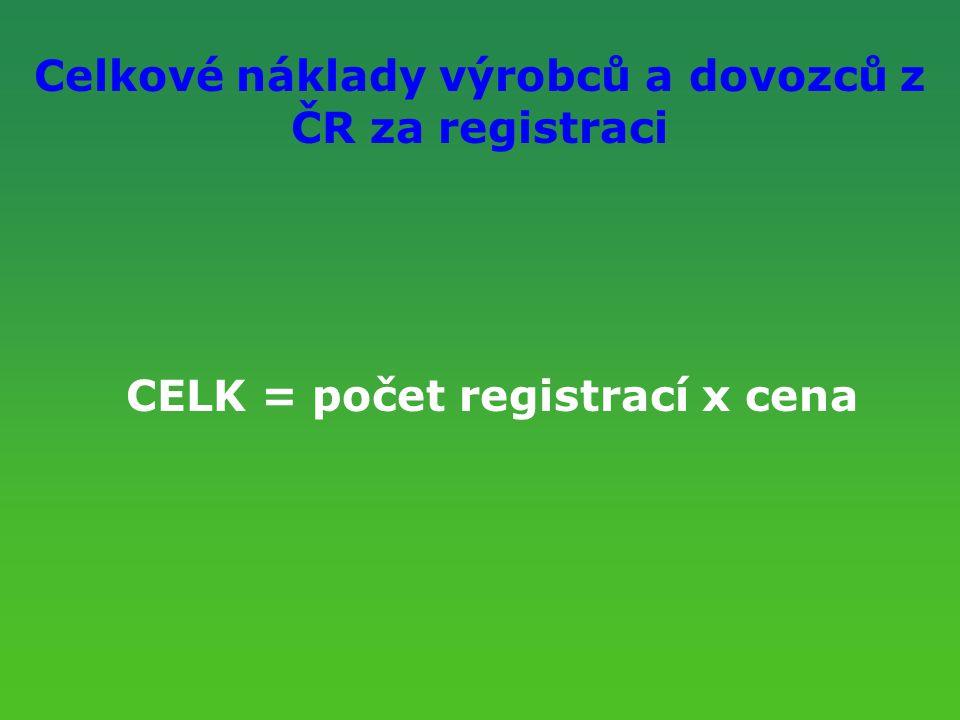 Celkové náklady výrobců a dovozců z ČR za registraci