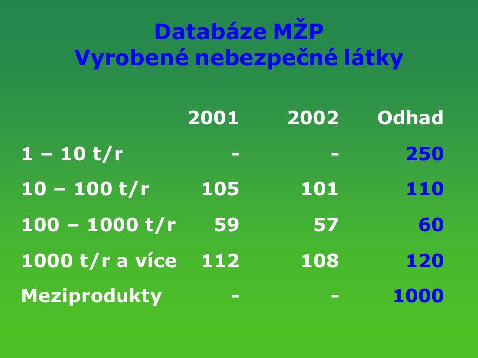 Databáze MŽP Vyrobené nebezpečné látky