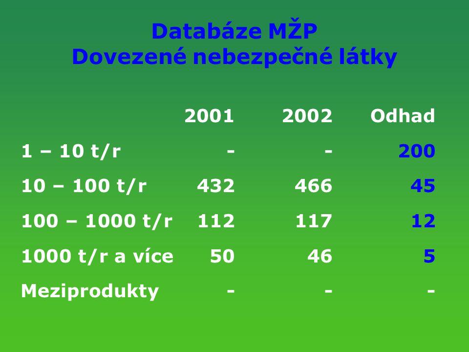 Databáze MŽP Dovezené nebezpečné látky