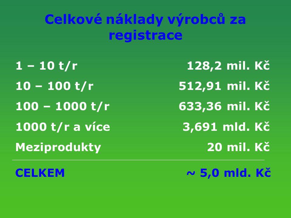 Celkové náklady výrobců za registrace