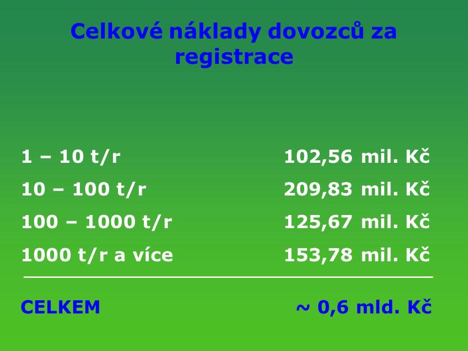Celkové náklady dovozců za registrace