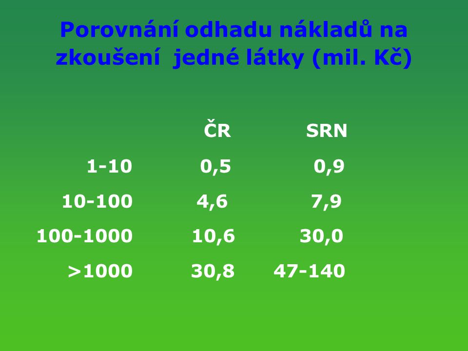 Porovnání odhadu nákladů na zkoušení jedné látky (mil. Kč)