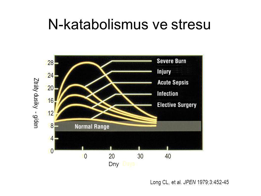 N-katabolismus ve stresu