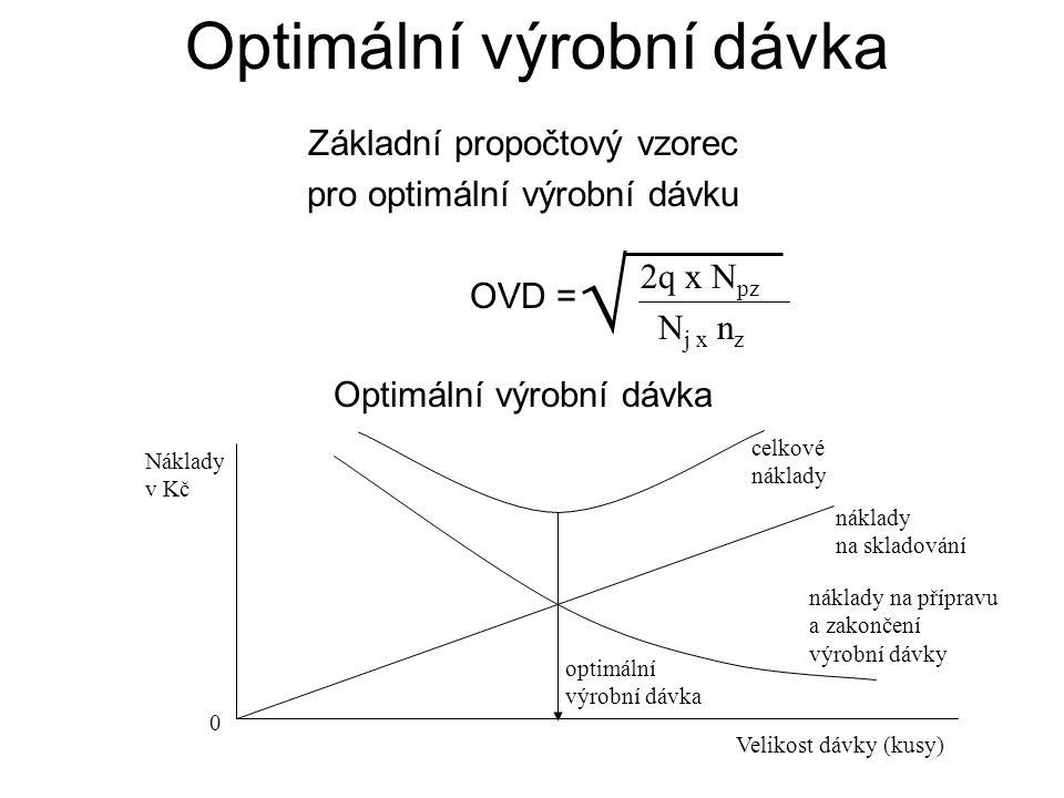 Optimální výrobní dávka