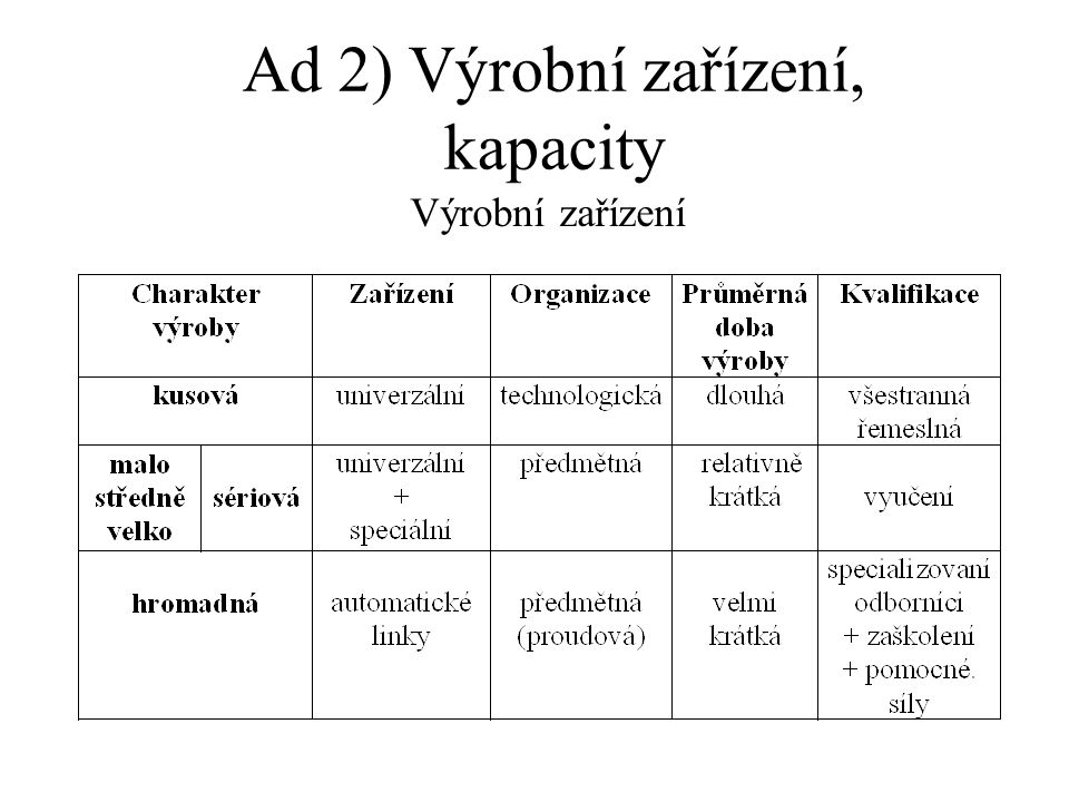 Ad 2) Výrobní zařízení, kapacity Výrobní zařízení