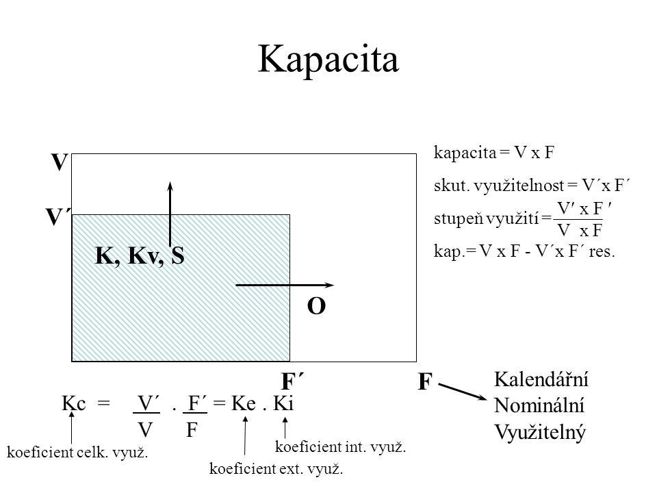 Kapacita V V´ K, Kv, S O F´ F Kc = V´ . F´ = Ke . Ki V F