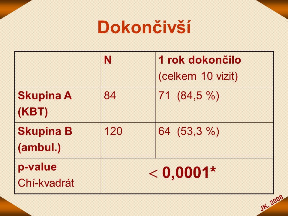 Dokončivší  0,0001* N 1 rok dokončilo (celkem 10 vizit) Skupina A